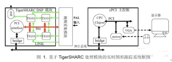 Optimization design of real time image tracking system based on DSP and template matching algorithm