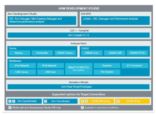 Introduction of the latest arm development studio development tools and the differences between different versions