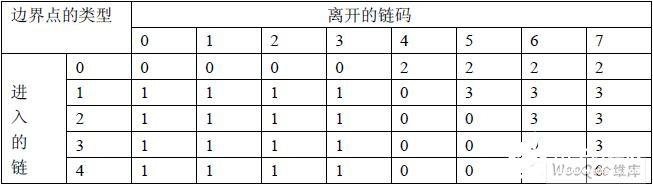 Application analysis of chain code table and line segment table in high quality PCB image processing