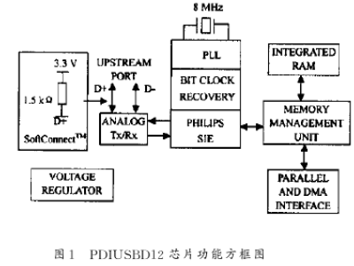 The performance characteristics of interface chip pdiusbdl2 and the design of USB interface