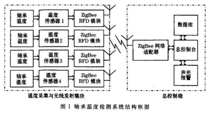 Design of bearing temperature detection system based on ZigBee wireless temperature measurement technology