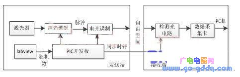 Design of coherent optical communication system based on PIC MCU