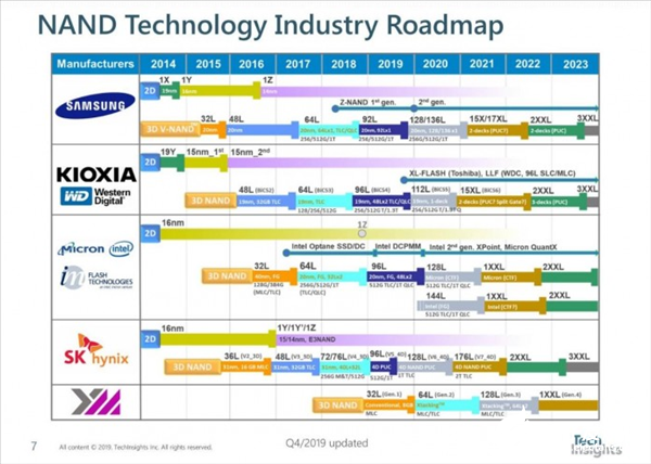 Samsung is developing 160 stacks of 3D flash memory, which will greatly improve the manufacturing process