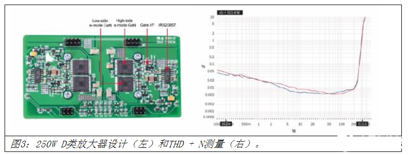 Can we get a better audio amplifier? Yes, with gallium nitride!