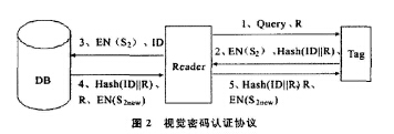 How to realize the security of RFID based on visual cryptography
