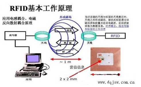 What is the application of RFID in school