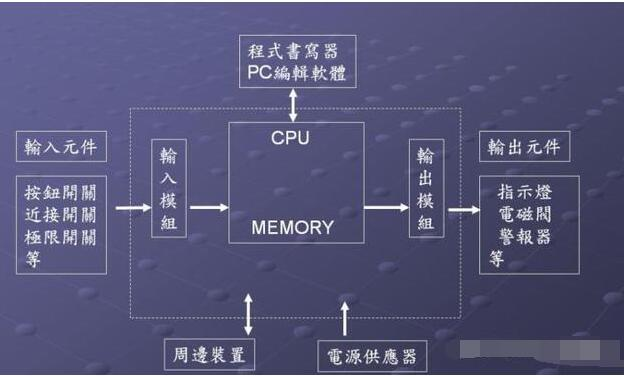 The concept of programmable logic controller