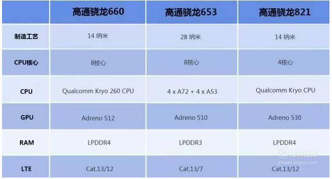 What is the performance of the Qualcomm snapdragon 660 Processor