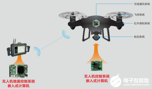 """UAV launched """"air law enforcement"""" in the environmental protection supervision market, assisted by North China industrial control product scheme"""