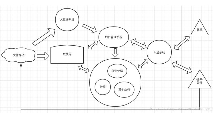 Composition of IOT platform_ Closed loop architecture of IOT system