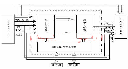 Design of image acquisition and control system based on CPLD device of epm7128s84-15 controller