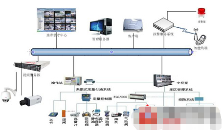 Analysis of the architecture and characteristics of the integrated security system of China Power Xingfa oil depot