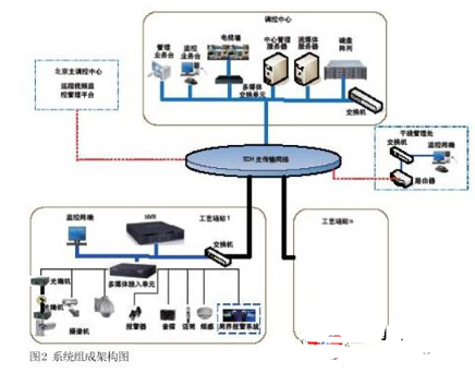 Application analysis of industrial TV monitoring system and laser anti shooting perimeter prevention system