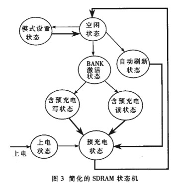Design and main characteristics of SDRAM controller