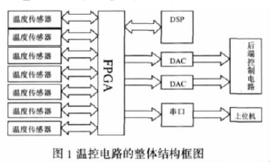 Design of temperature control circuit interface based on PLD