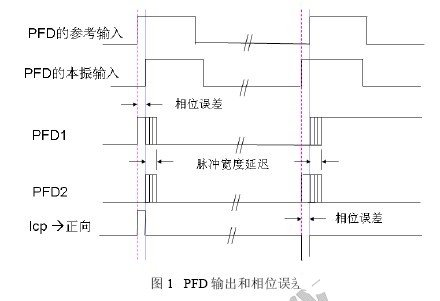 Basic principle and design of circuit lock detection based on charge pump phase locked loop
