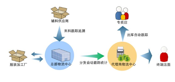 How to achieve the maximum benefit and reduce the investment cost of RFID technology in the retail supply chain?