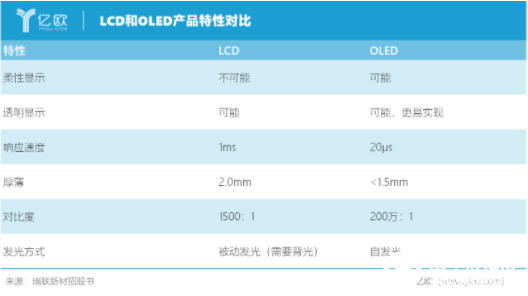 OLED to replace LCD has become the general trend, Ruilian new material has quietly started layout