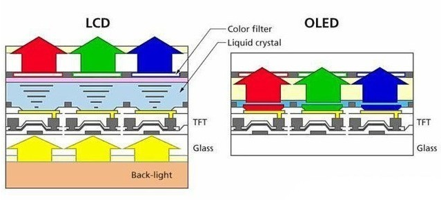 """Tianma microelectronics released LCD fingerprint identification scheme, can LCD return to the original """"golden age""""?"""