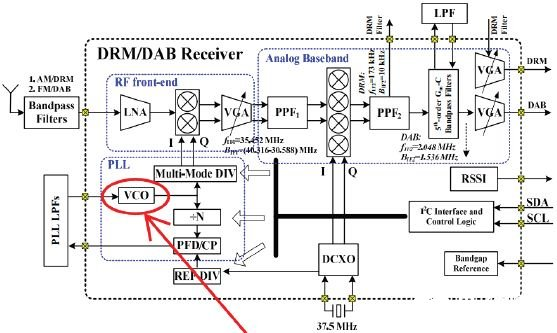 Design of CMOS VCO based on smic0.18umcoms process