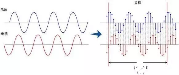 Research on the principle and method of active power measurement based on power analyzer
