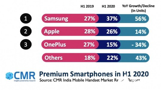 In the first half of the year, India's high-end smartphone shipment increased by 18%, with Samsung accounting for 37%