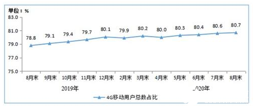 The measured 4G network speeds of three major operations in four major locations in Beijing are slow in some areas
