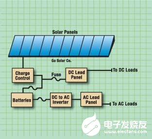 Using tms320f28x digital signal controller to improve the conversion efficiency of solar inverter