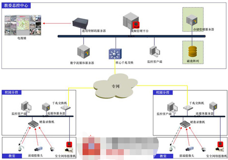 Structure composition and function application of Ping An campus video monitoring system