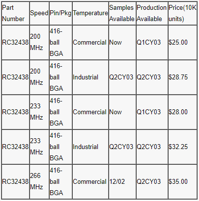 Characteristics and application analysis of integrated circuit communication processor tmrc32438