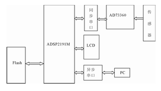 Design of power measurement and monitoring system based on adsp2191m and AD73360