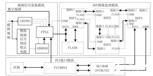 Design of image acquisition and processing system based on DSP chip