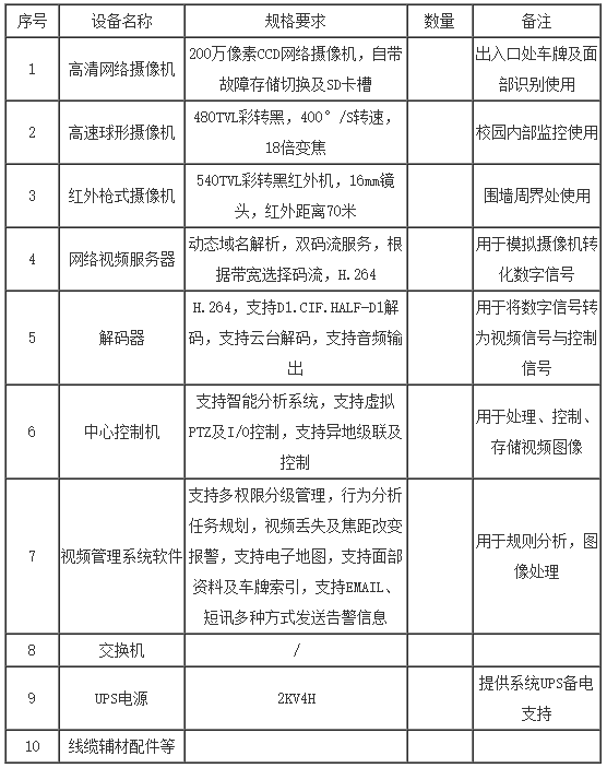Characteristics and application analysis of intelligent network video management system in Ping An Campus