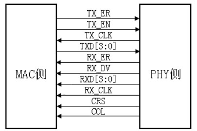 Analysis of the total process of developing Ethernet interface