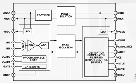 Characteristics and application range of isolated ADC ade12021