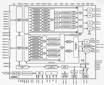Function characteristics and application scope of highly integrated mixed signal front end ad9082