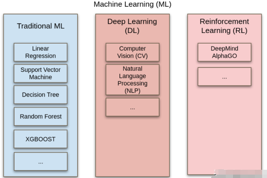 Overview of different types of AI and machine learning technologies