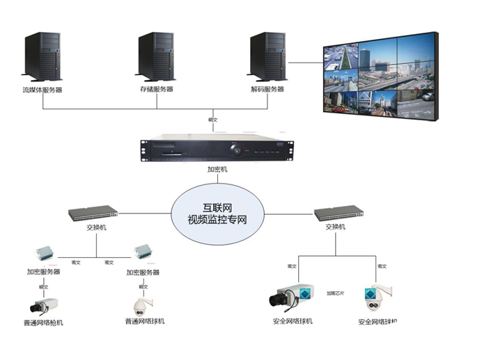 Scheme and product analysis of HD video surveillance information security system