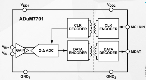 Function and application scope of isolated analog-to-digital converter adum7701