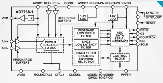 High performance Σ-Δ Functional characteristics and application of analog-to-digital converter ad7768-1