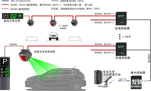 Function characteristics and application advantages of ultrasonic parking guidance system