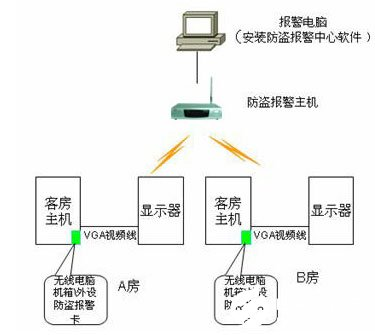 Composition, function and application scheme of computer anti theft system