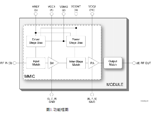 Performance characteristics and application of TD-SCDMA power amplifier module sky77161