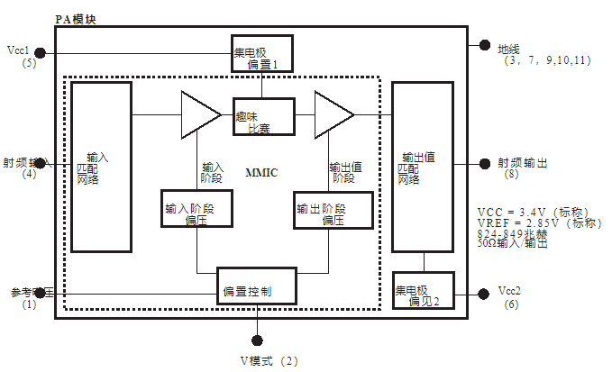 Functional characteristics and application of RF power amplifier module rmpa0959
