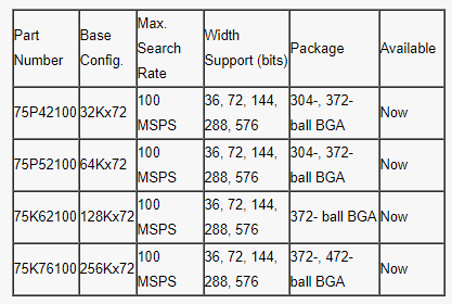 Characteristics, performance and application of all triple IP coprocessor 256kx72