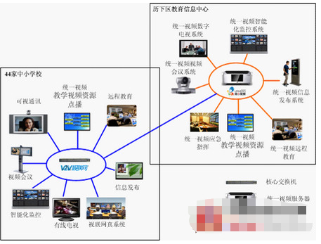 Function characteristics and application of univideotm unified video education information platform