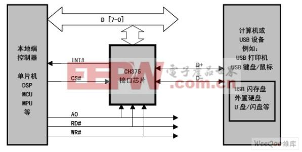 Hardware reliability test method based on industry standard and national standard