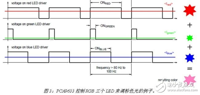 Analysis of internal structure and driving principle of four channel LED Driver Based on PCA9633