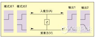 How to extend JTAG standard to include signal integrity test of interconnection by using mechanism on chip
