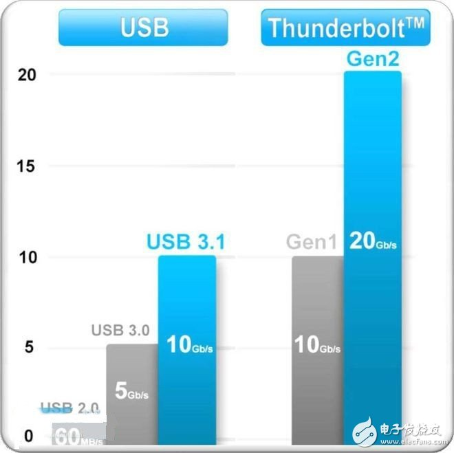 Analysis and summary of USB interface standard